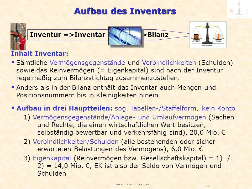 Aufbau des Inventars Inventur =>Inventar >Bilanz