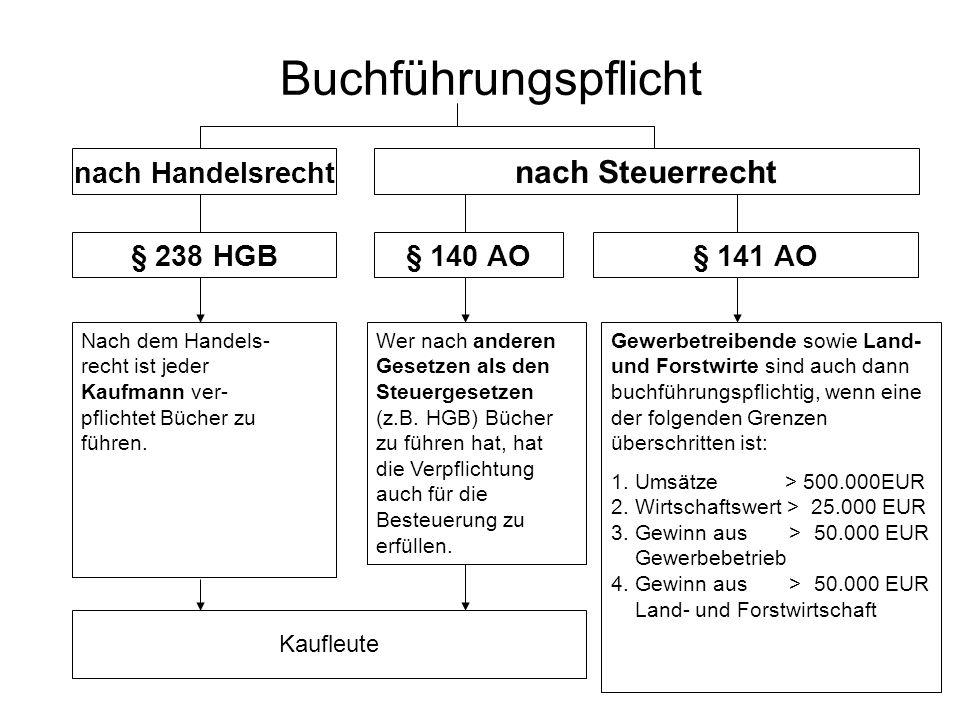 Buchführungspflicht nach Steuerrecht nach Handelsrecht § 238 HGB