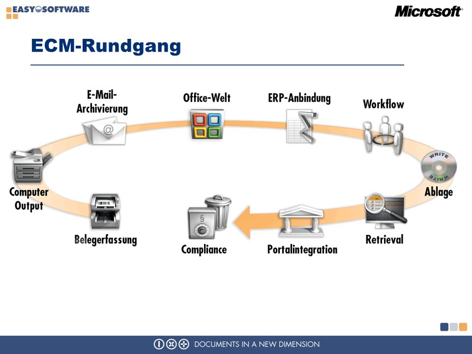 ECM-Rundgang ECM=Enterprise Content Management, DMS=Datenbank Management System.