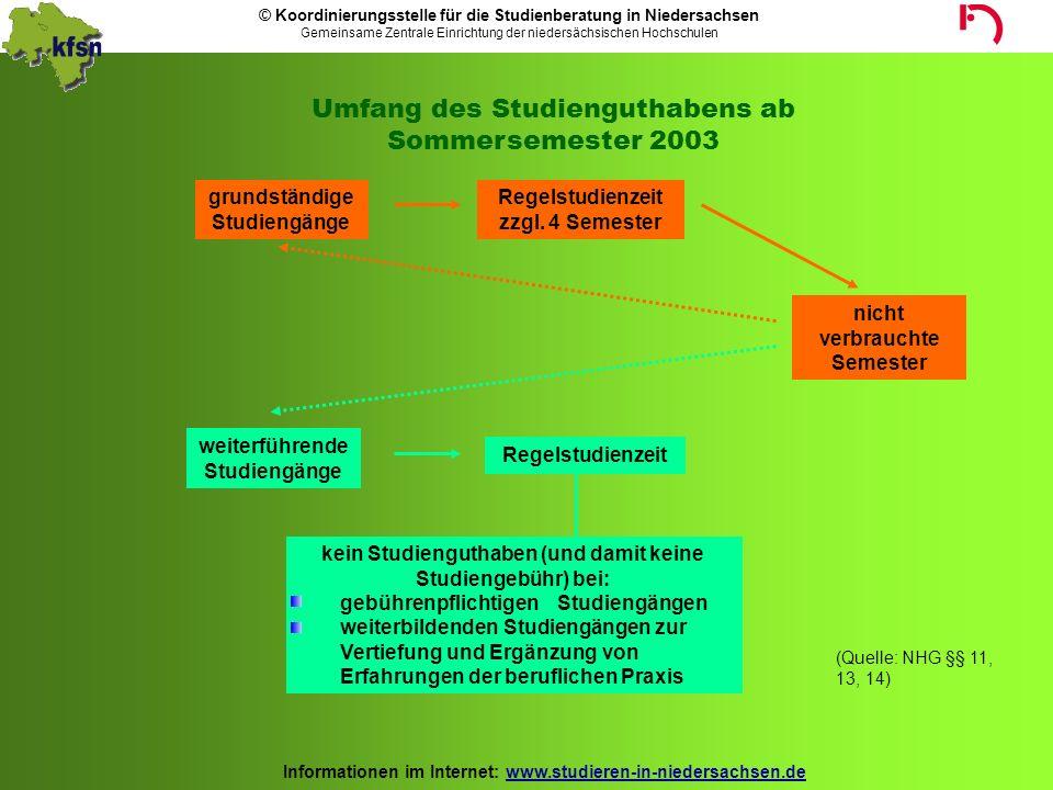 Umfang des Studienguthabens ab Sommersemester 2003