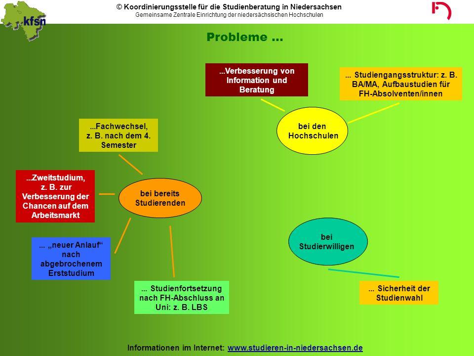 Probleme ... ...Verbesserung von Information und Beratung