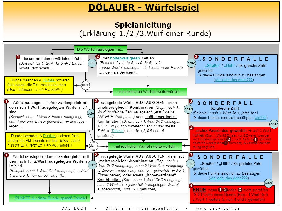 DÖLAUER - Würfelspiel Spielanleitung (Erklärung 1./2./3.Wurf einer Runde) nach 1.Wurf. Die Würfel rauslegen mit...