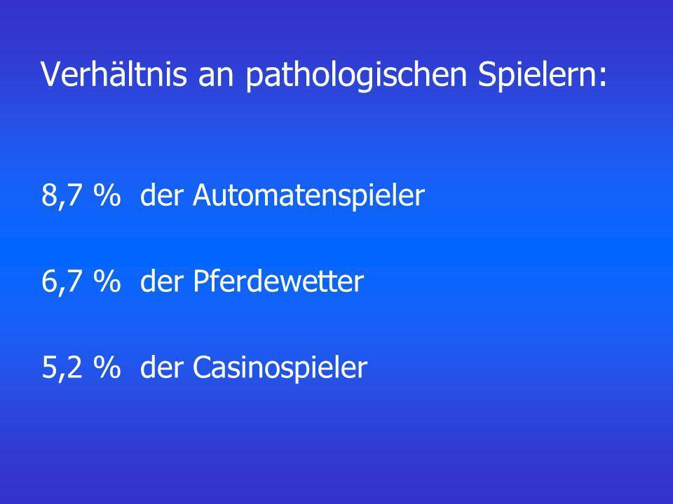 Verhältnis an pathologischen Spielern: