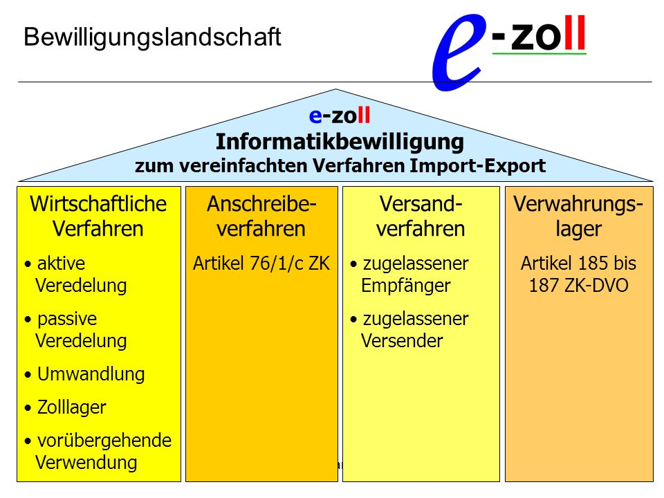 e-zoll Informatikbewilligung zum vereinfachten Verfahren Import-Export