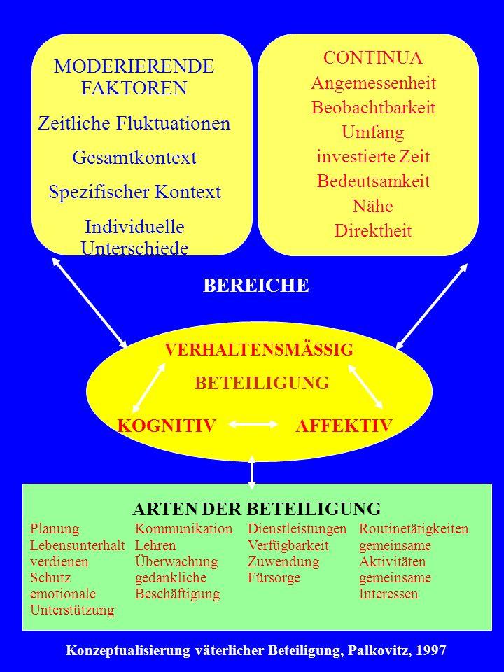 Konzeptualisierung väterlicher Beteiligung, Palkovitz, 1997