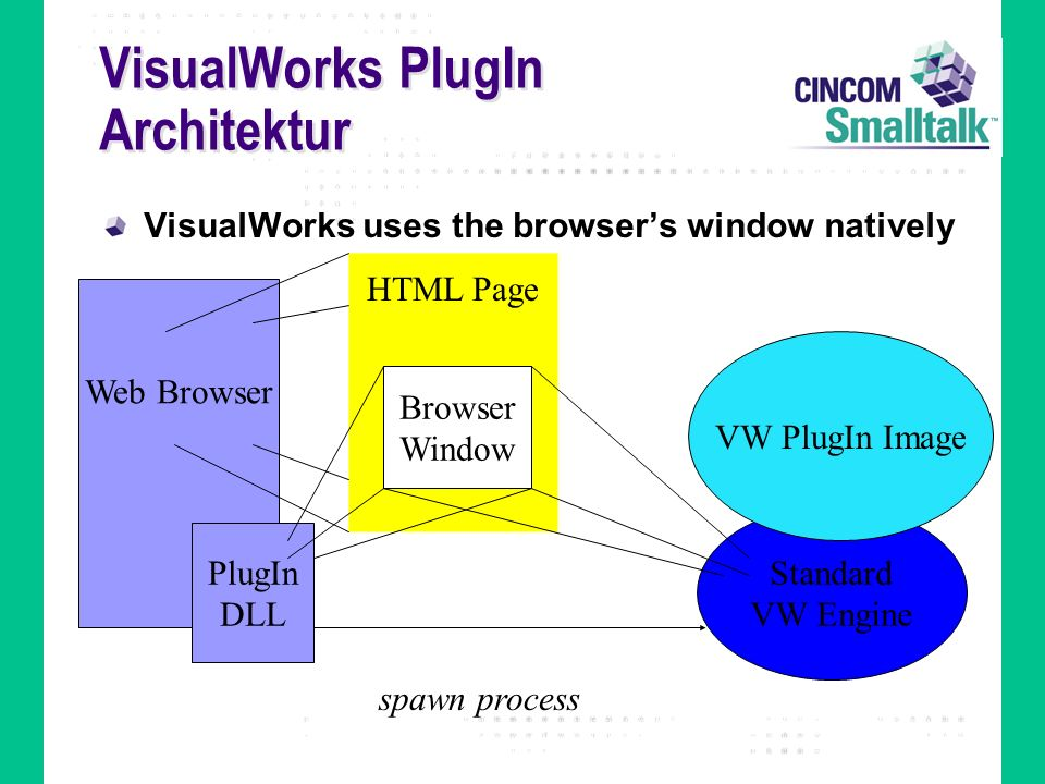 VisualWorks PlugIn Architektur