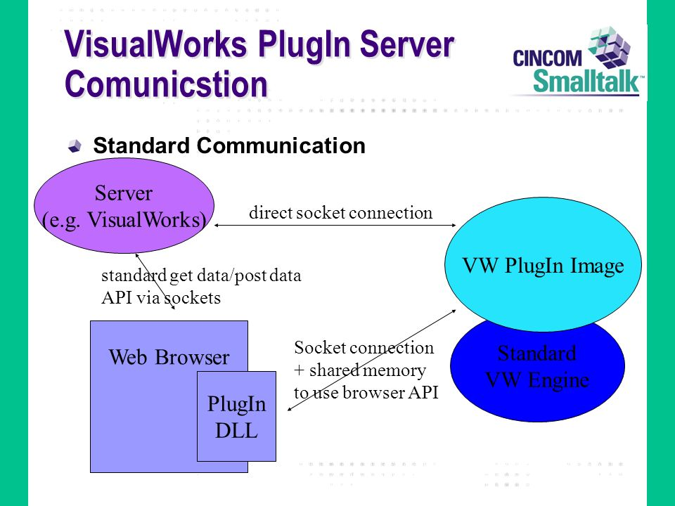 VisualWorks PlugIn Server Comunicstion