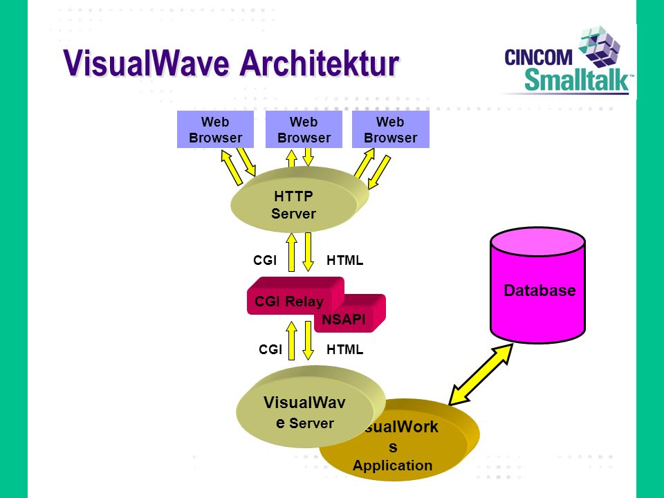 VisualWave Architektur
