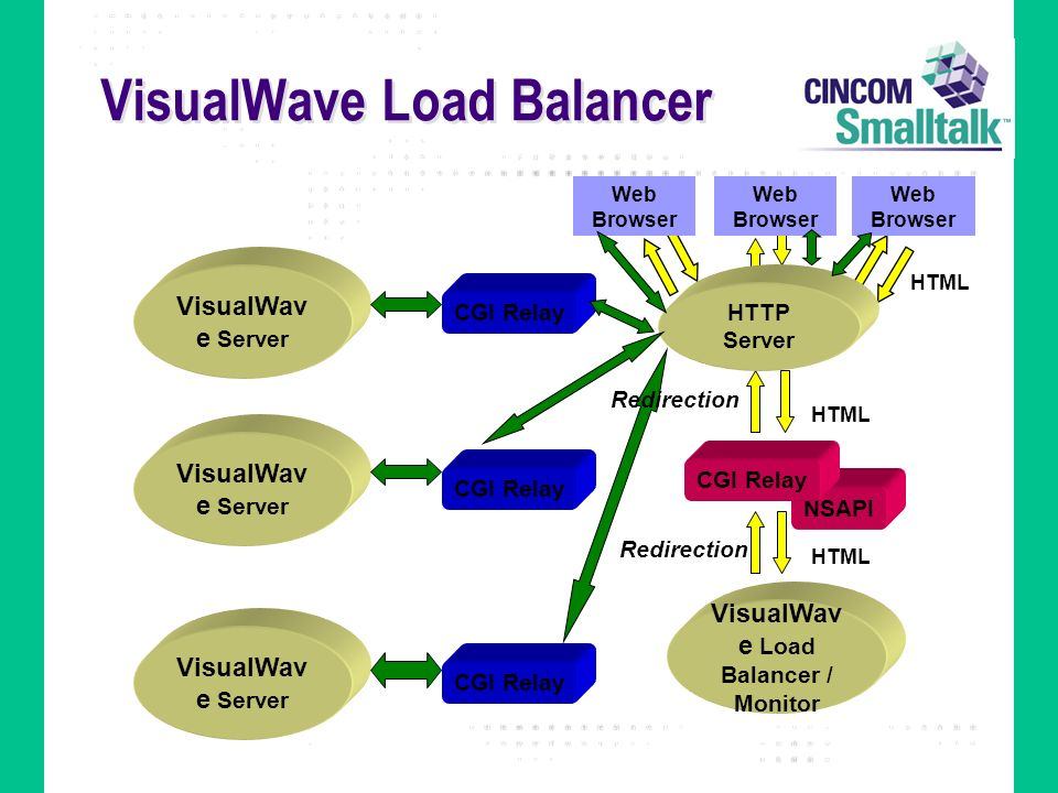 VisualWave Load Balancer