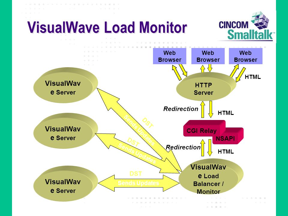 VisualWave Load Monitor