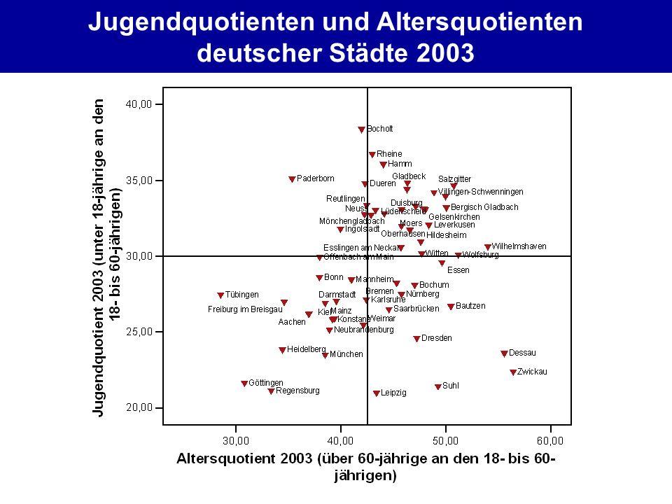 Jugendquotienten und Altersquotienten