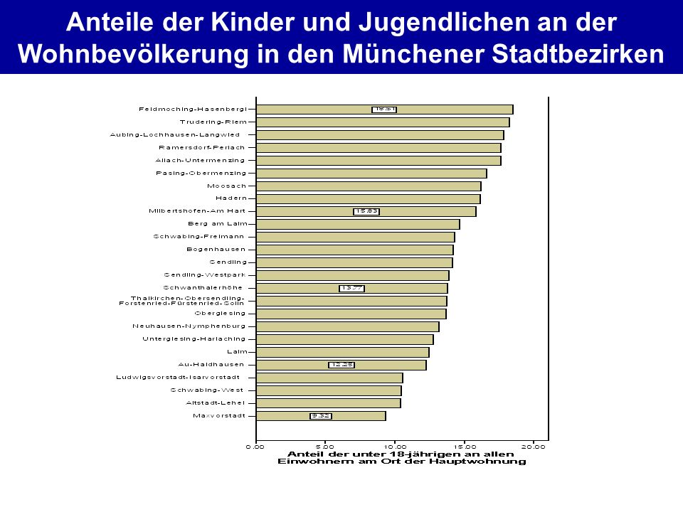 Anteile der Kinder und Jugendlichen an der Wohnbevölkerung in den Münchener Stadtbezirken
