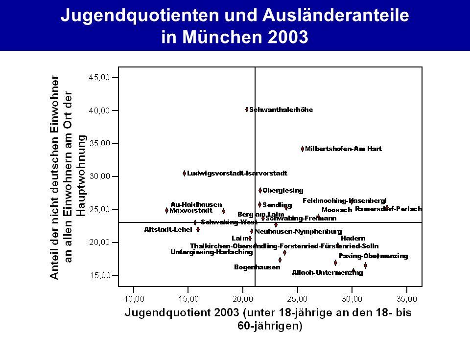 Jugendquotienten und Ausländeranteile