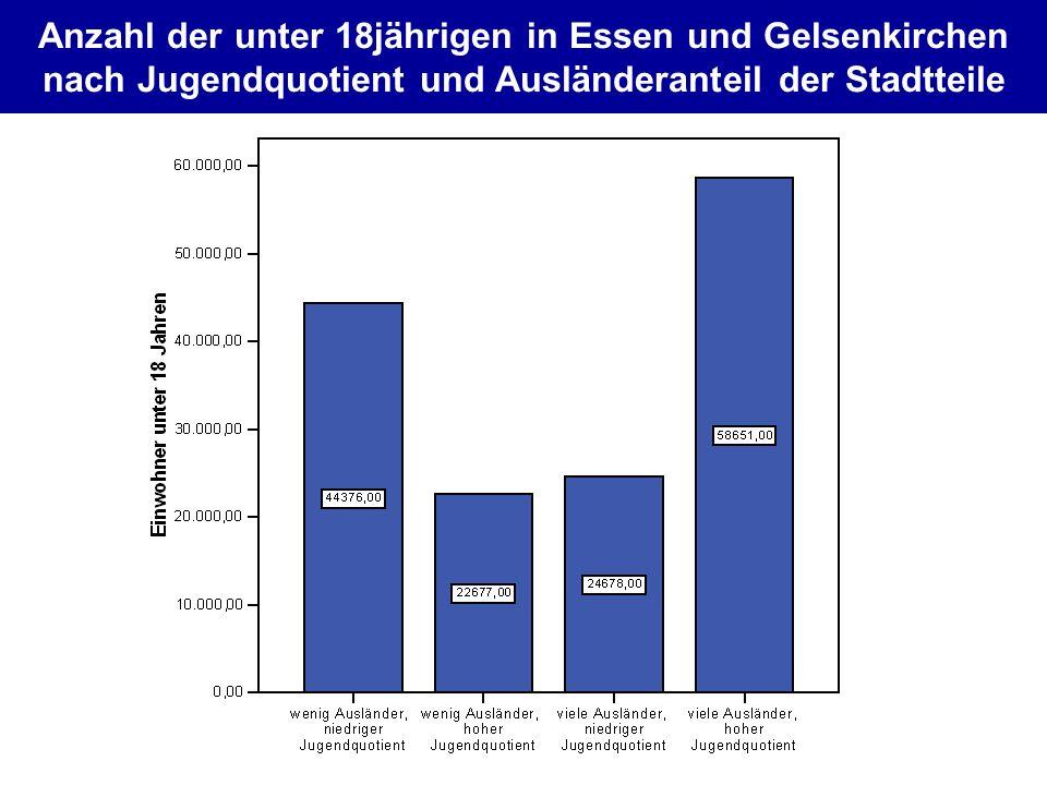 Anzahl der unter 18jährigen in Essen und Gelsenkirchen nach Jugendquotient und Ausländeranteil der Stadtteile