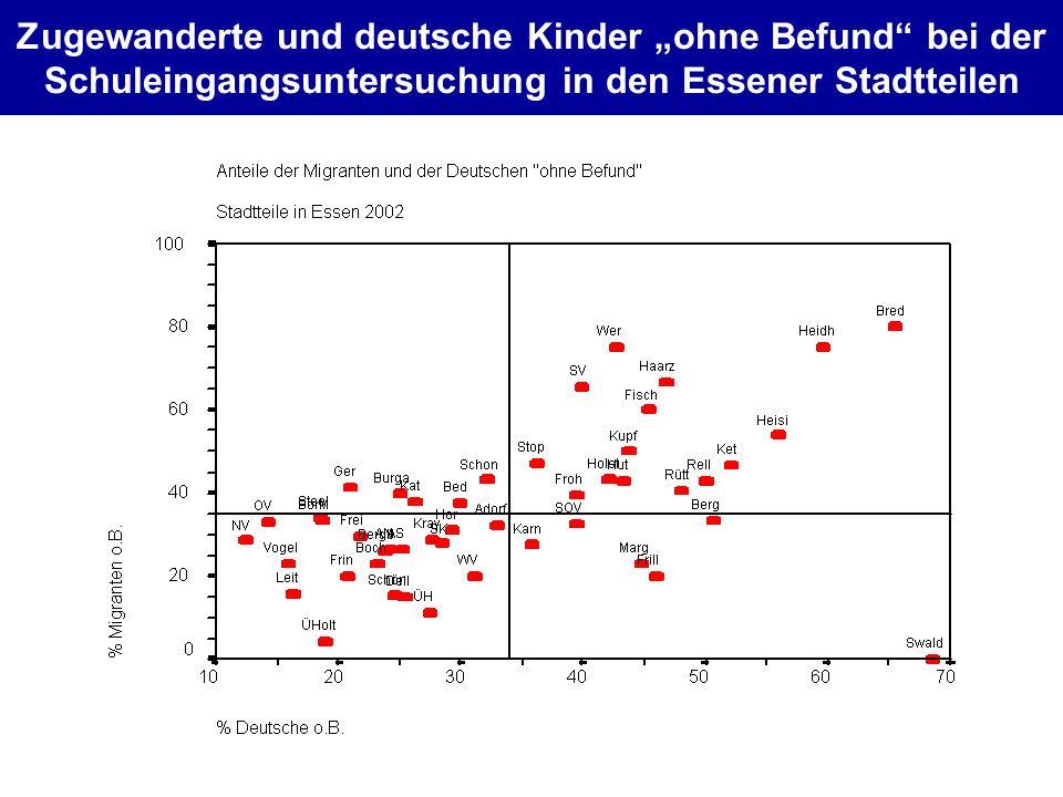 """Zugewanderte und deutsche Kinder """"ohne Befund bei der Schuleingangsuntersuchung in den Essener Stadtteilen"""