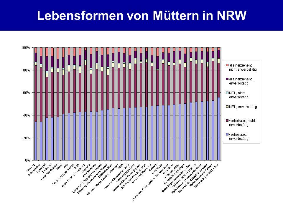 Lebensformen von Müttern in NRW