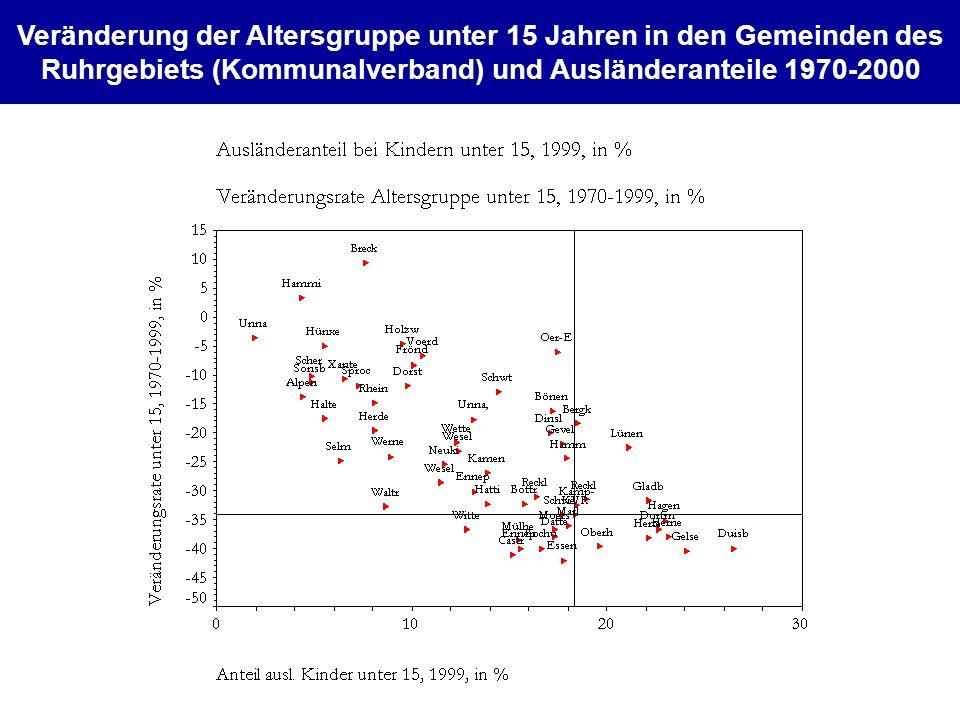 Veränderung der Altersgruppe unter 15 Jahren in den Gemeinden des Ruhrgebiets (Kommunalverband) und Ausländeranteile 1970-2000