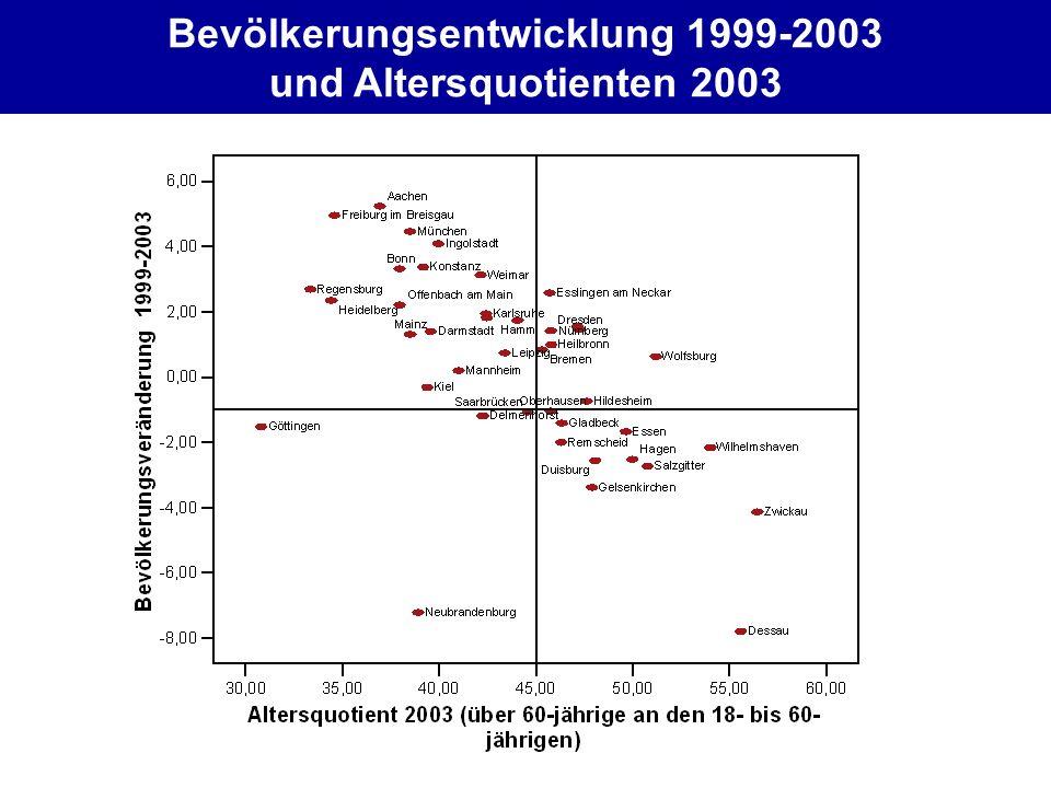 Bevölkerungsentwicklung 1999-2003