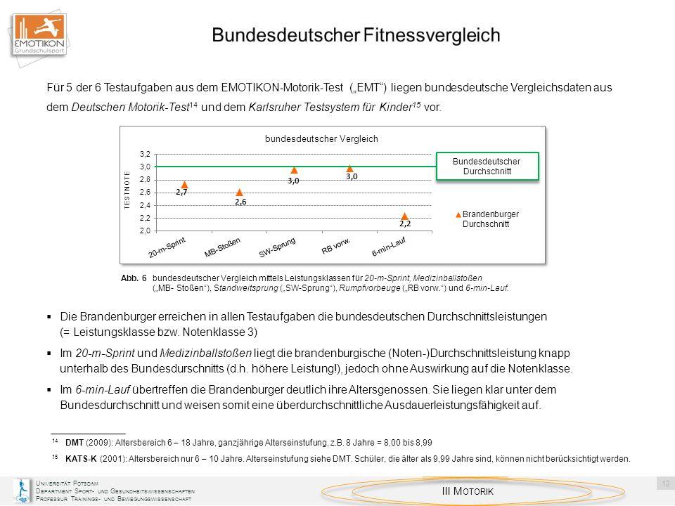 Bundesdeutscher Fitnessvergleich
