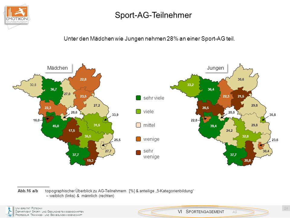 Unter den Mädchen wie Jungen nehmen 28% an einer Sport-AG teil.