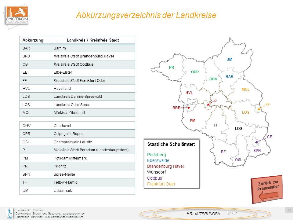 Landkreis / Kreisfreie Stadt Zurück zur Präsentation