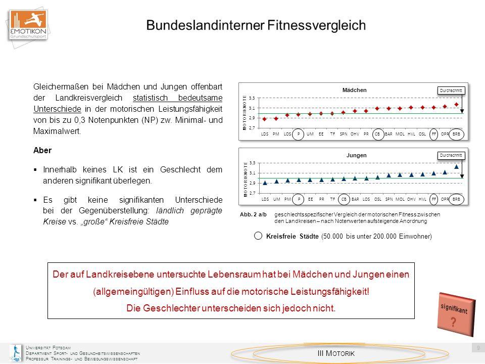 Bundeslandinterner Fitnessvergleich