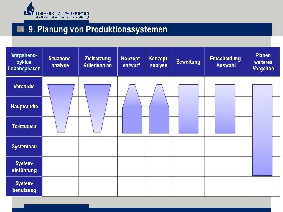 Zielsetzung Kriterienplan Planen weiteres Vorgehen