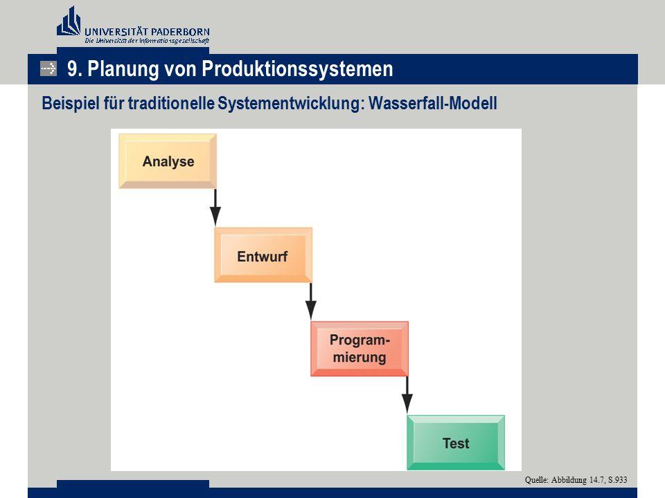 Beispiel für traditionelle Systementwicklung: Wasserfall-Modell