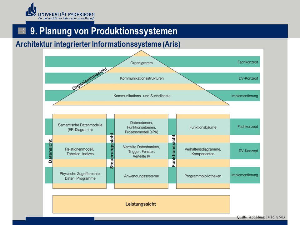 Architektur integrierter Informationssysteme (Aris)