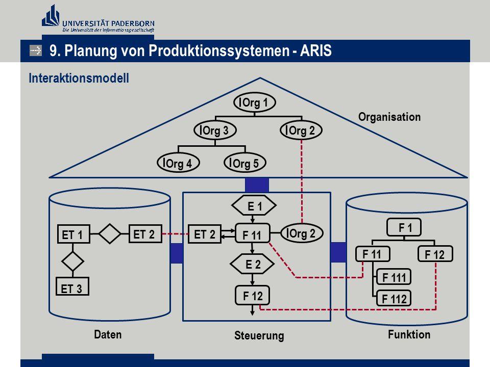 9. Planung von Produktionssystemen - ARIS