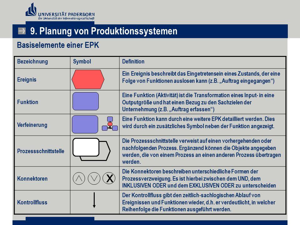 Basiselemente einer EPK