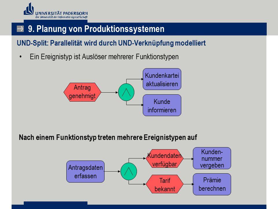 UND-Split: Parallelität wird durch UND-Verknüpfung modelliert