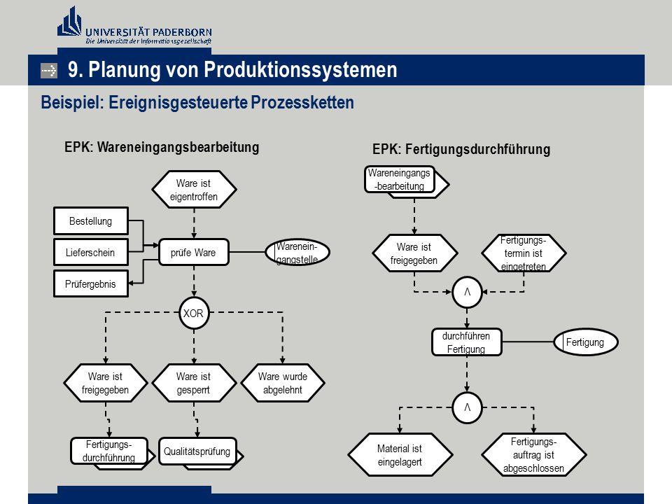 Beispiel: Ereignisgesteuerte Prozessketten