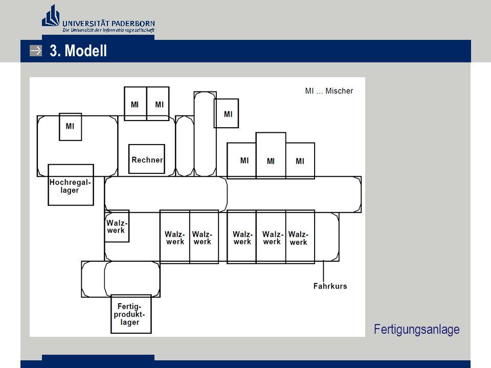 3. Modell Fertigungsanlage