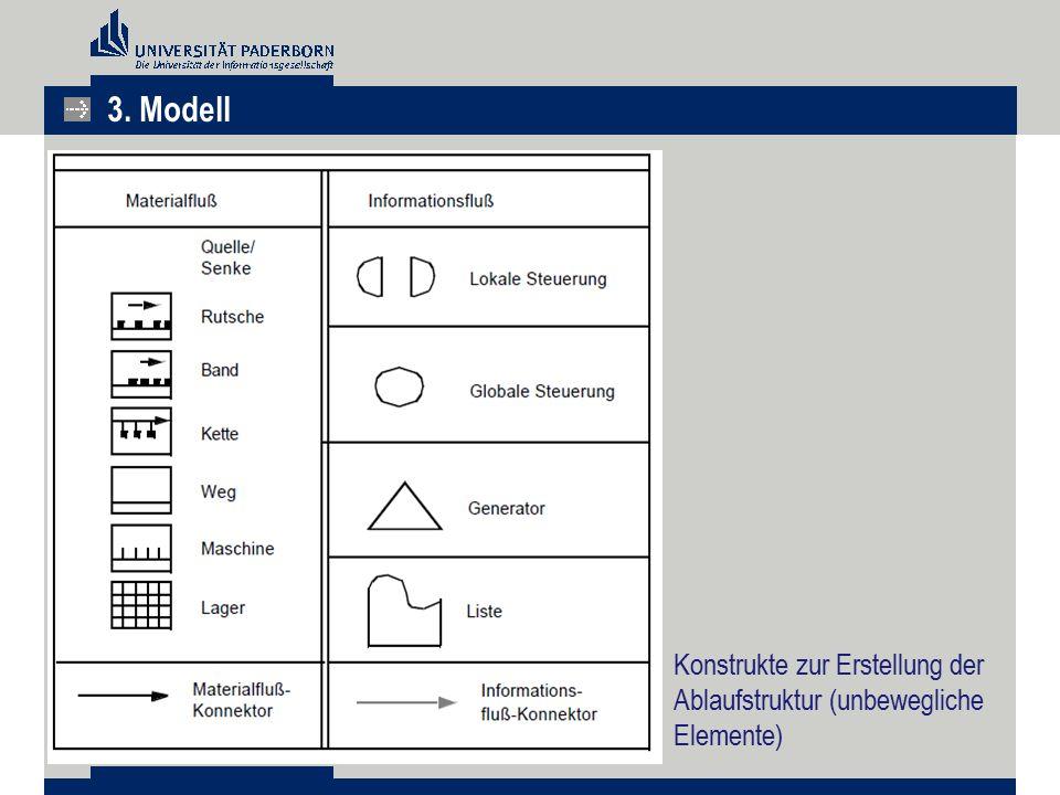 3. Modell Konstrukte zur Erstellung der Ablaufstruktur (unbewegliche Elemente)