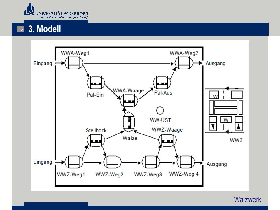 3. Modell Walzwerk