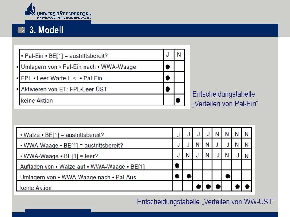 """3. Modell Entscheidungstabelle """"Verteilen von Pal-Ein"""