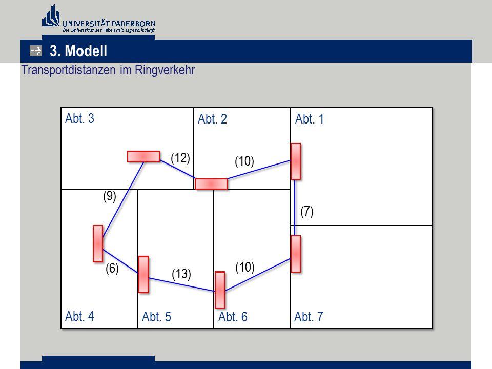 3. Modell Transportdistanzen im Ringverkehr Abt. 4 Abt. 6 Abt. 5