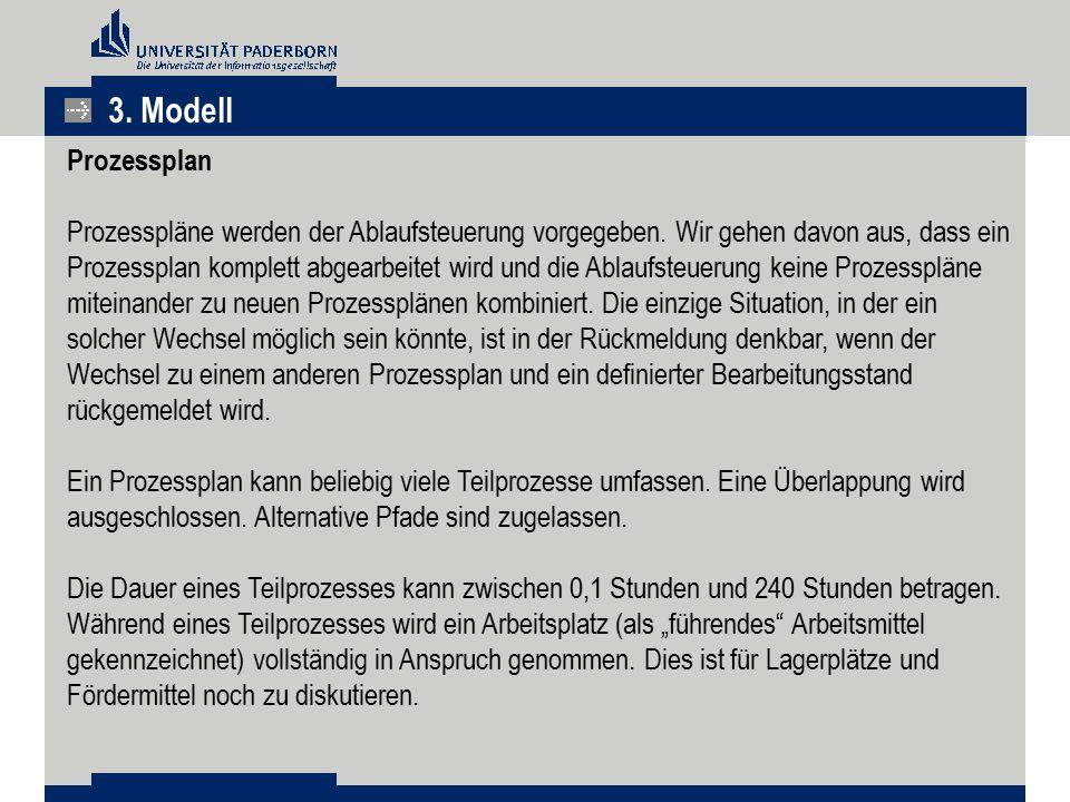 3. Modell Prozessplan.