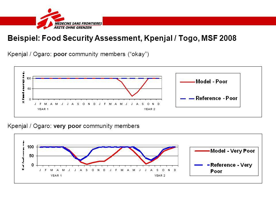 Beispiel: Food Security Assessment, Kpenjal / Togo, MSF 2008