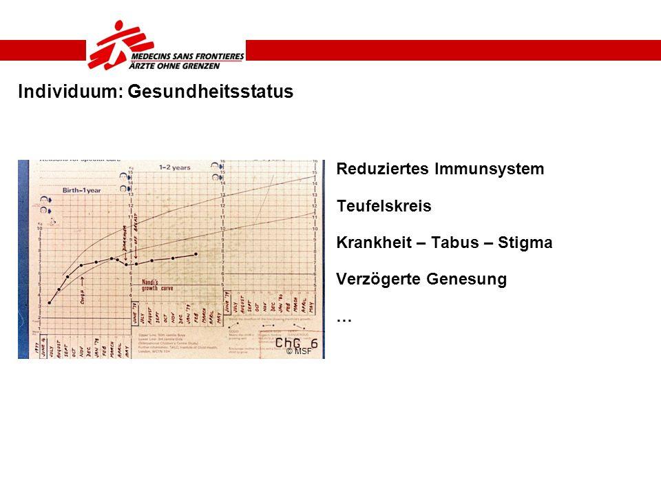 Individuum: Gesundheitsstatus