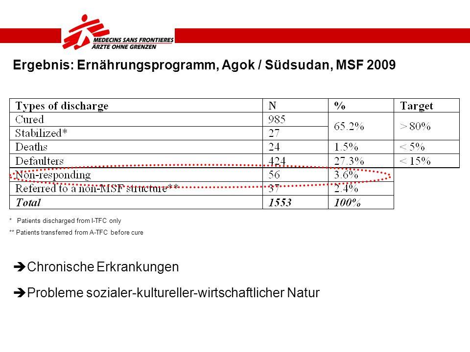 Ergebnis: Ernährungsprogramm, Agok / Südsudan, MSF 2009