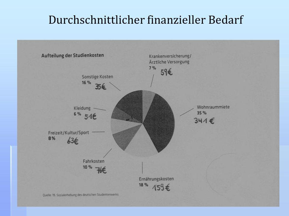 Durchschnittlicher finanzieller Bedarf