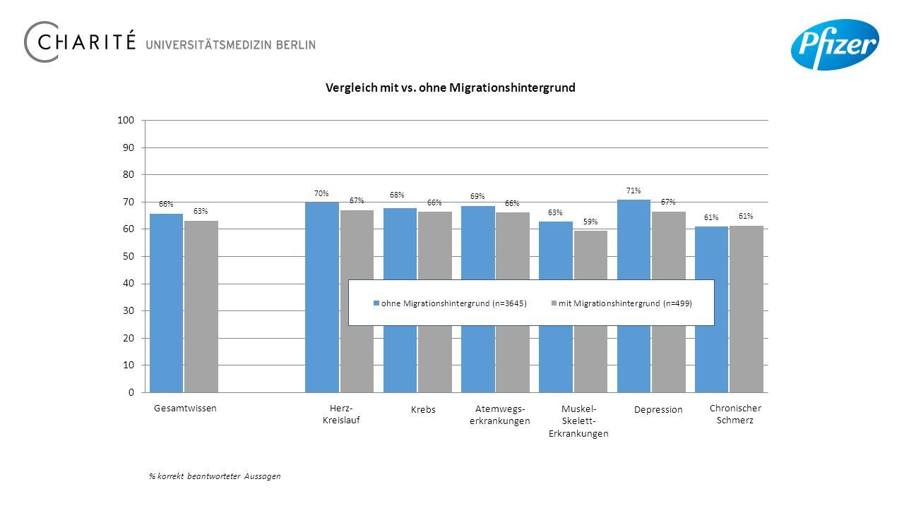 Vergleich mit vs. ohne Migrationshintergrund