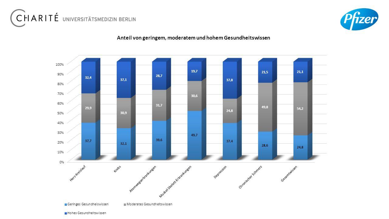 Anteil von geringem, moderatem und hohem Gesundheitswissen