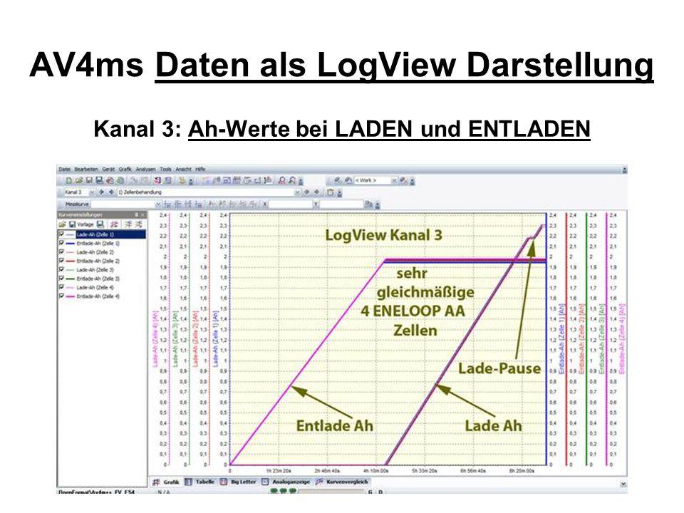 AV4ms Daten als LogView Darstellung