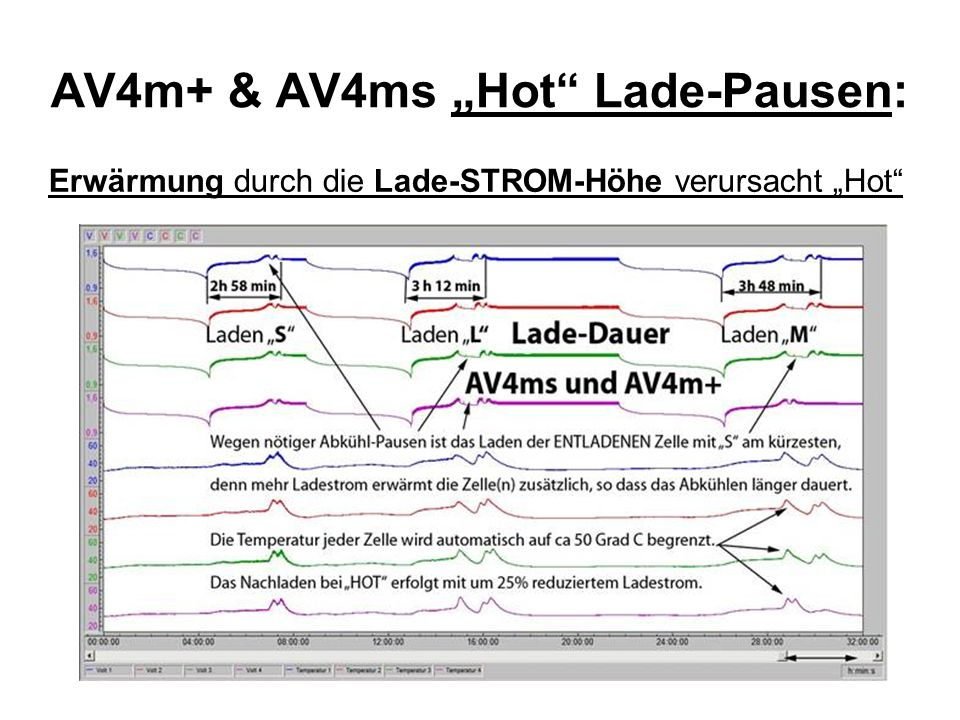 "AV4m+ & AV4ms ""Hot Lade-Pausen:"