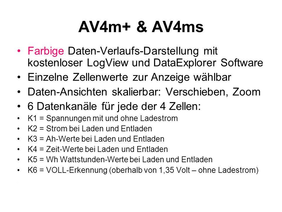 AV4m+ & AV4ms Farbige Daten-Verlaufs-Darstellung mit kostenloser LogView und DataExplorer Software.