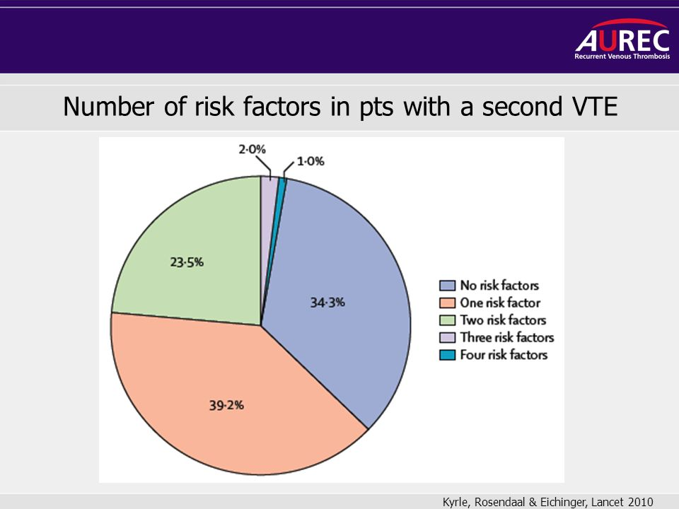 Number of risk factors in pts with a second VTE