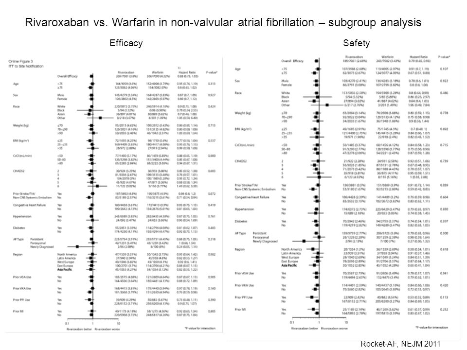 Rivaroxaban vs. Warfarin in non-valvular atrial fibrillation – subgroup analysis